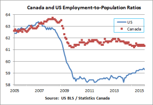 Can-US-Employment-to-population-ratio
