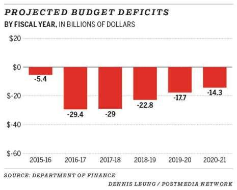 trudeau deficits