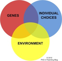 genes-environment-choices