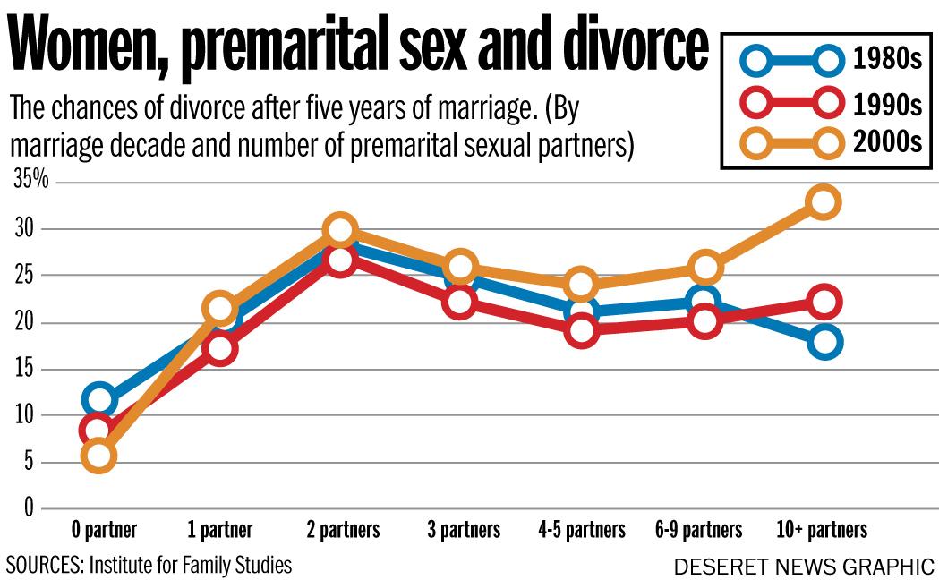 Relationship between divorce statistics and premarital sex